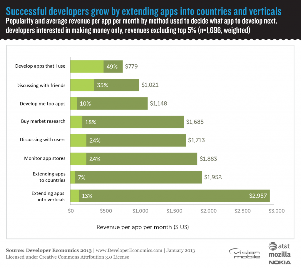 Developer Economics 2013 - Successful developers grow by extending apps into countries and verticals