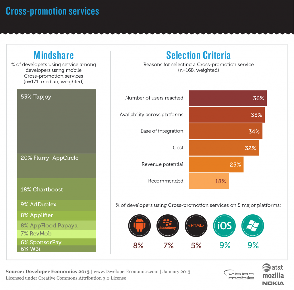 TapJoy (53%) leads in cross-promotion networks, Flurry and