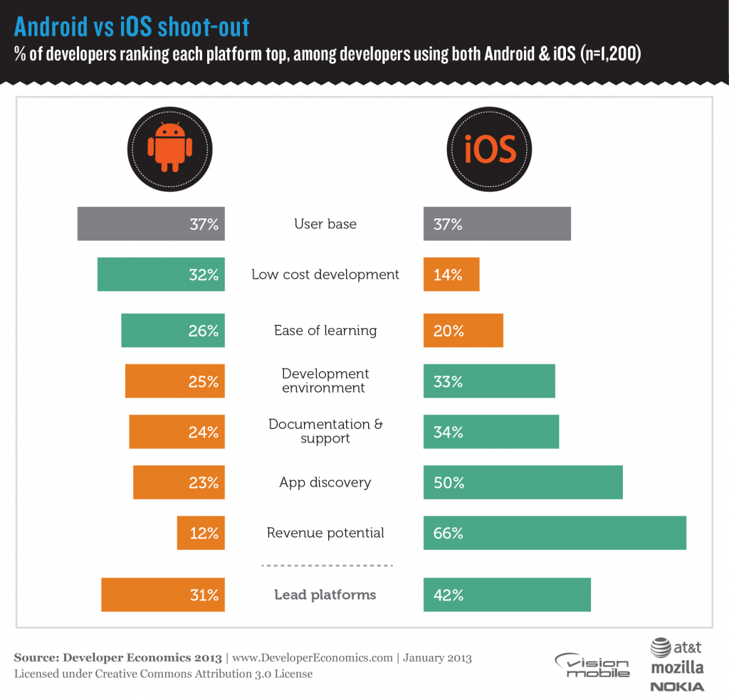 Developer Economics 2013 - Android vs iOS shoot-out