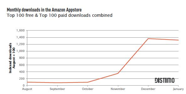 Distimo_Amazon_AppStore