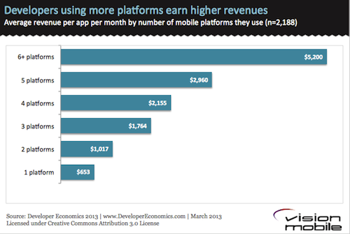 Developers using more platforms earn more