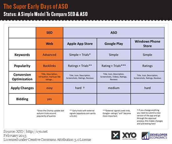 The Super Early Days of ASO - A SImple Model To Compare SEO  and ASO