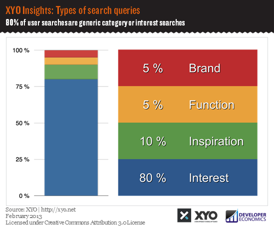 XYO Insights - types of search queries