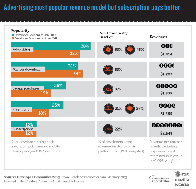 Advertising most popular revenue model