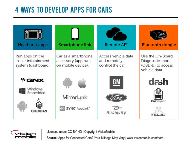 VisionMobile-Connected_Car_Apps-02-4_ways_to_develop
