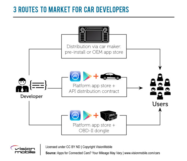 VisionMobile-Connected_Car_Apps-07-3_routes_to_market