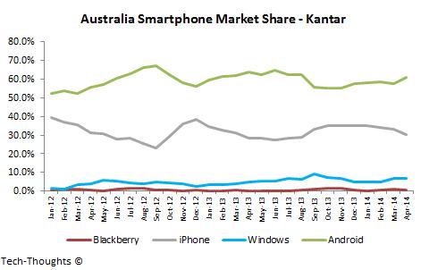 Iphone Plans Australia