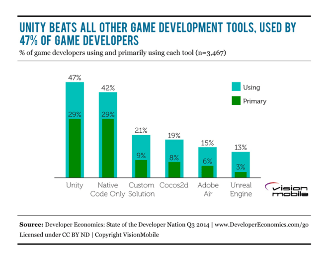 DE2014Q3_Game_Dev_Tools