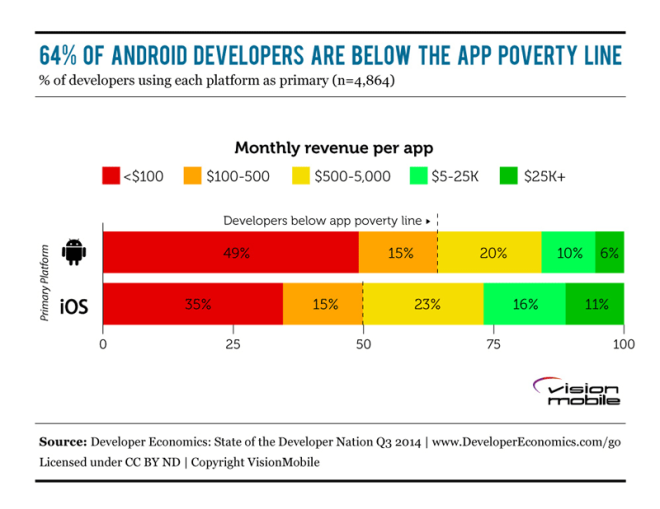 DE2014Q3_iOS_vs_Android_Revenues