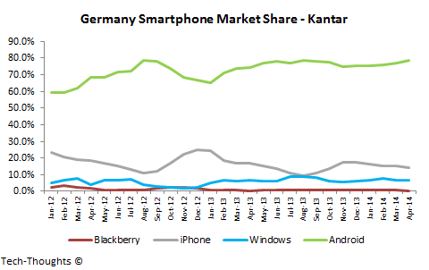 Smartphone Market Share And Usage By Country