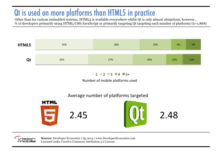 Cross Platform Apps - Qt vs  HTML5