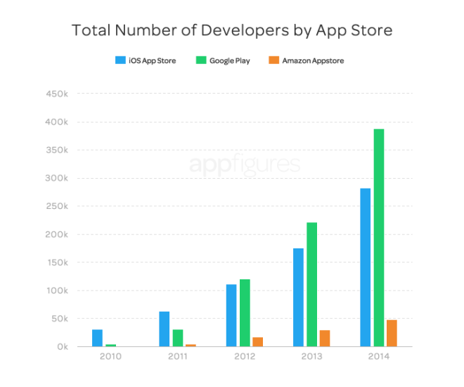app-store-growth-2