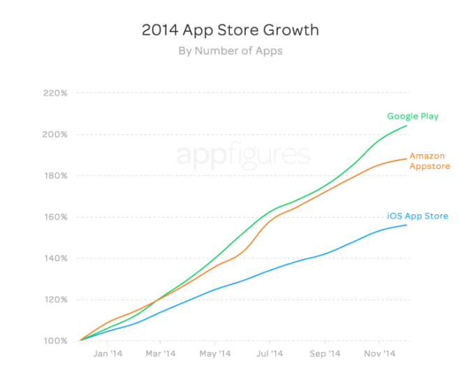 app-store-growth-3