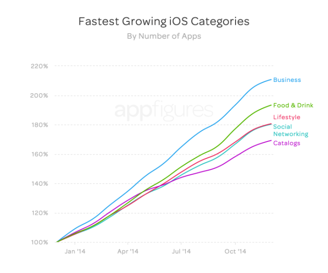 app-store-growth-4