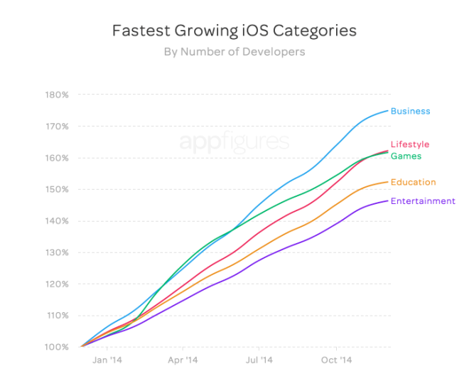 app-store-growth-7