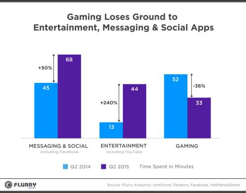 gaming-loses-ground