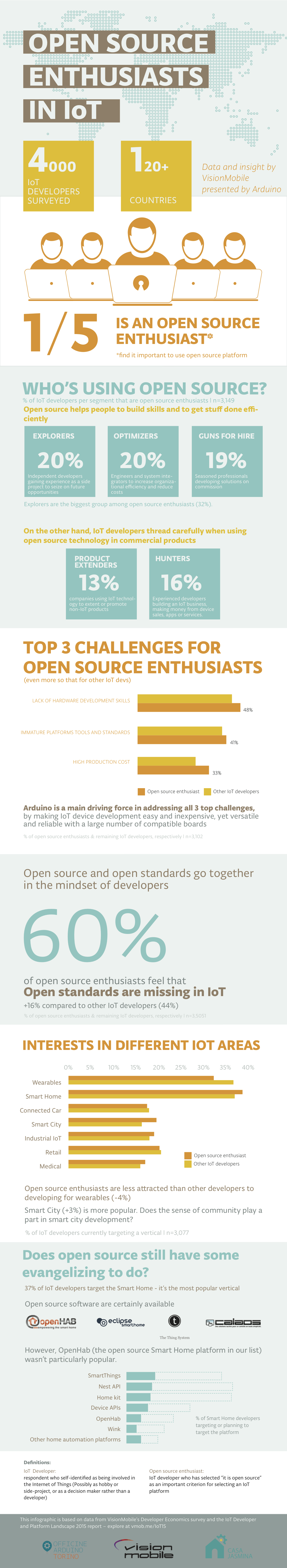 open-source-enthusiasts-iot